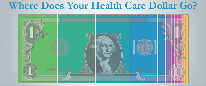 Where Does Your Heath Care Dollar Go?